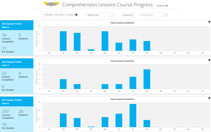 Reading Eggspress Comprehension Lessons Course Progress report screenshot