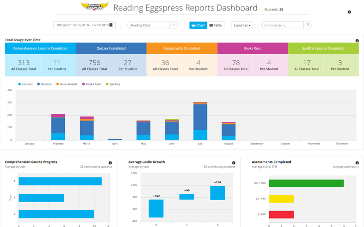 Reading Eggspress Reports Dashboard screenshot