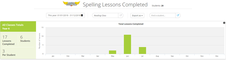 Reading Eggspress Spelling Lessons Completed report screenshot