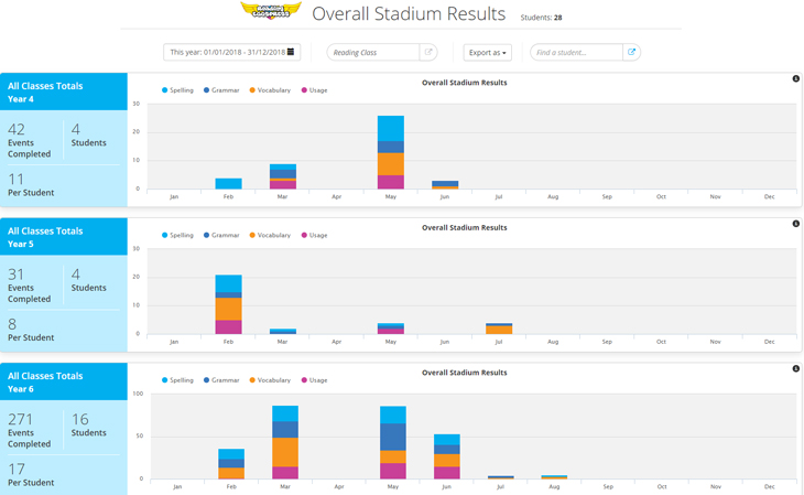 Reading Eggspress Overall Stadium Results report screenshot